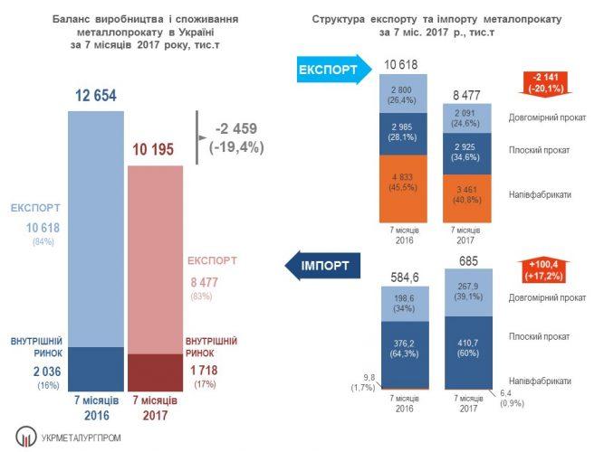20785895 1759508404347446 6602821664188613029 o   kopiya 1 667x500 Виробництво та споживання металопрокату в Україні за 7 міс. 2017 р.