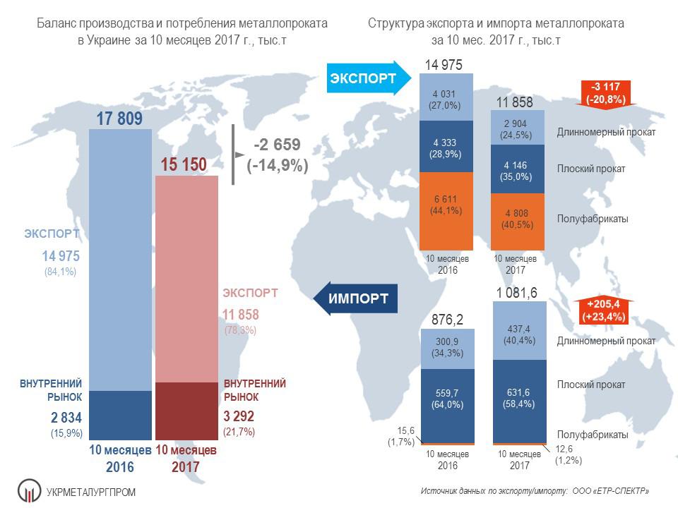 ExpImp 2017 10 rus Производство и потребление металлопроката в Украине за 10 месяцев 2017 г.