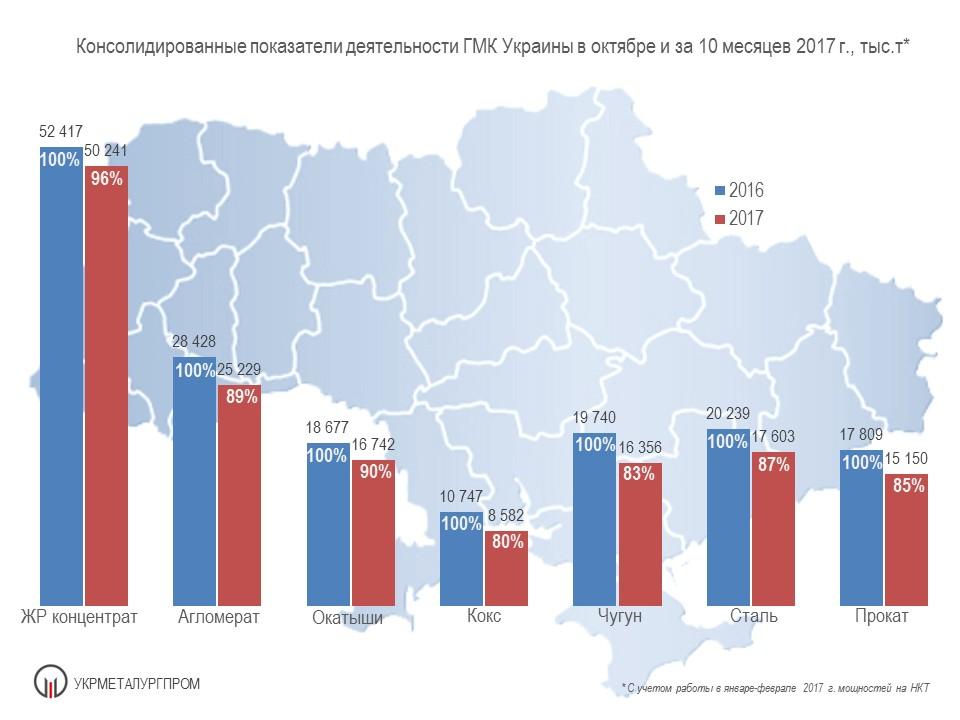 Fig 01 October 17 Итоги работы ГМК Украины в октябре и за 10 месяцев 2017 г.