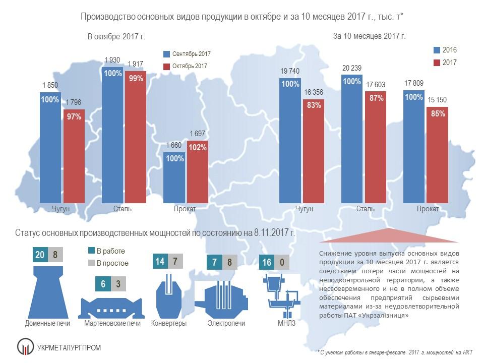 Fig 02 October 17 Итоги работы ГМК Украины в октябре и за 10 месяцев 2017 г.