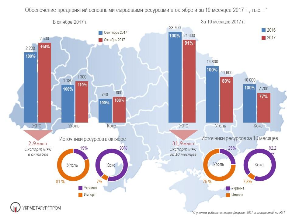 Fig 03 October 17 Итоги работы ГМК Украины в октябре и за 10 месяцев 2017 г.