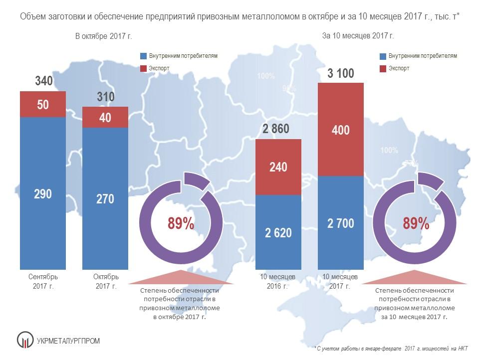 Fig 04 October 17 1 Итоги работы ГМК Украины в октябре и за 10 месяцев 2017 г.